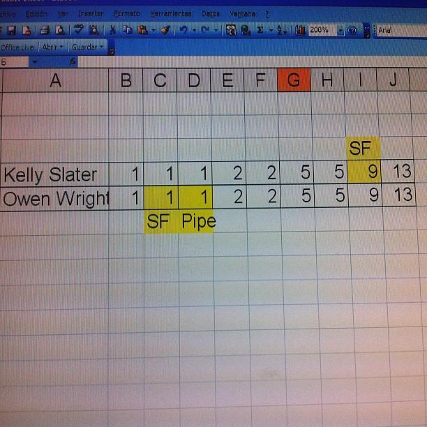Calculos de como podría estar el circuito ganando Owen las 2 pruebas que faltan